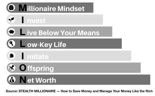 MILLION chart from Stealth Millionaire